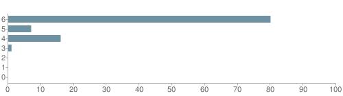 Chart?cht=bhs&chs=500x140&chbh=10&chco=6f92a3&chxt=x,y&chd=t:80,7,16,1,0,0,0&chm=t+80%,333333,0,0,10|t+7%,333333,0,1,10|t+16%,333333,0,2,10|t+1%,333333,0,3,10|t+0%,333333,0,4,10|t+0%,333333,0,5,10|t+0%,333333,0,6,10&chxl=1:|other|indian|hawaiian|asian|hispanic|black|white